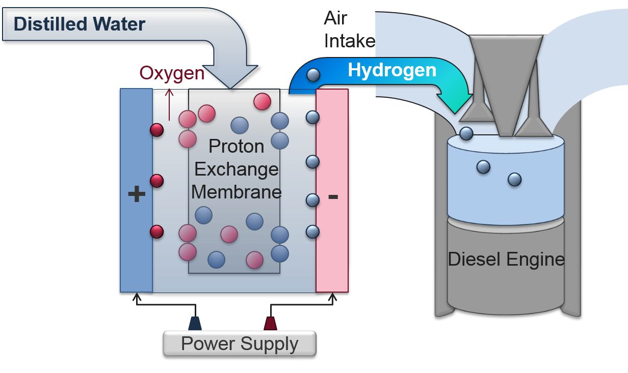 Boostbox H2 Details Burning Diesel Engine Fuel Diagram Normally Is Ignited Several Degrees Before The Beginning Of Combustion Power Stroke And Still When Piston Reaches Bottom